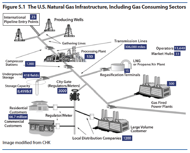 Current Natural Gas Use In Usa