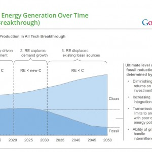 U.S. Clean Energy Generation Over Time (All Tech Breakthrough)