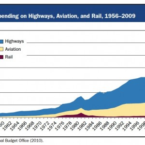 High-Speed Rail: International Lessons for U.S. Policy Makers