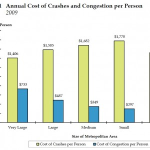 Crashes vs. Congestion