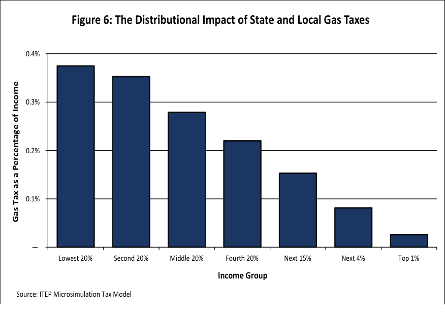 The Distributional Impact of State and Local Gas Taxes