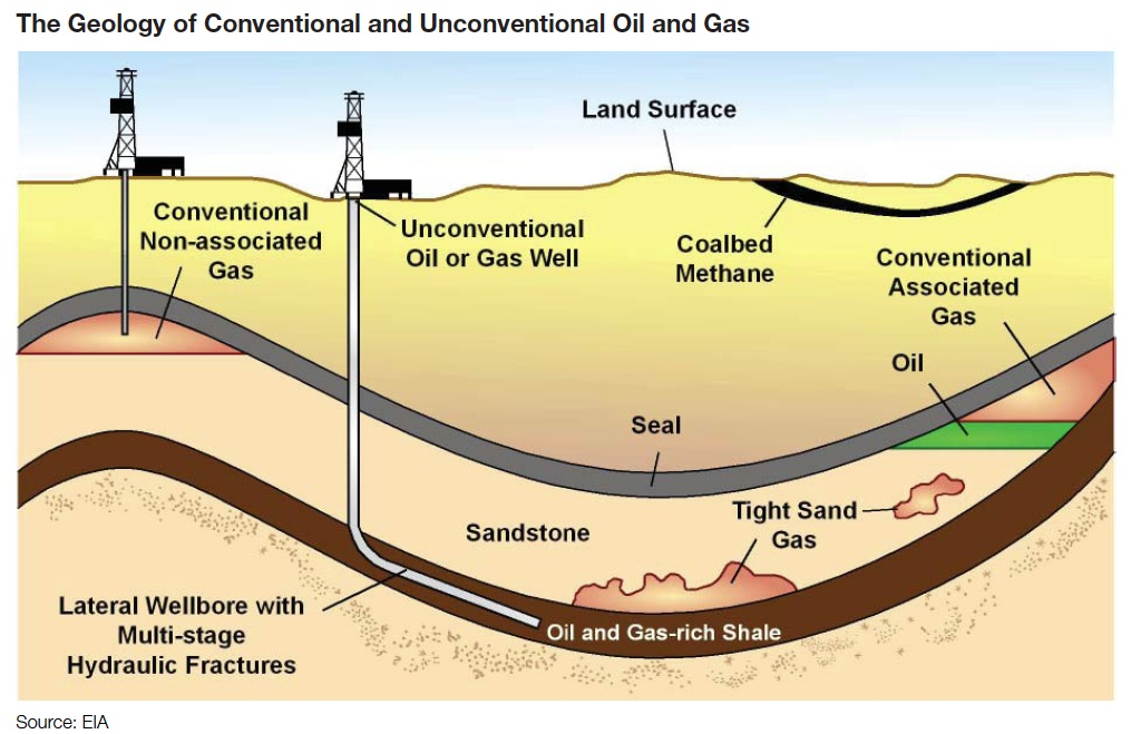 Do Oil Companies Produce Natural Gas