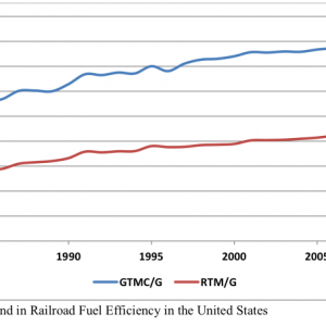 Analysis of Railroad Energy Efficiency in the United States