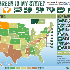 How Green Is My State?