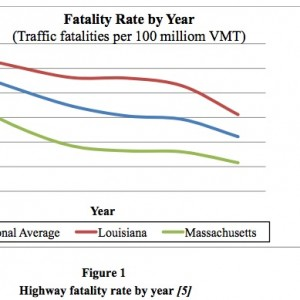 Figure 1   Highway fatality rate by year [5]