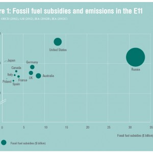 Figure 1: Fossil fuel subsidies and emissions in the E11