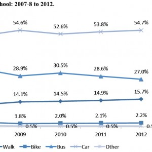 Figure 5. Arrival at school: 2007-8 to 2012.