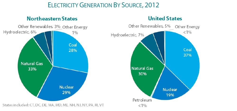 ELECTRICITY GENERATION BY SOURCE, 2012