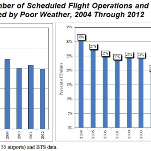 Figures 1 and 2. Number of Scheduled Flight Operations and Percent of Flight Delays Impacted by Poor Weather, 2004 Through 2012