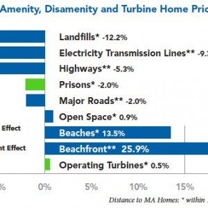 Figure 1: Summary of Amenity, Disamenity and Turbine Home Price Impacts