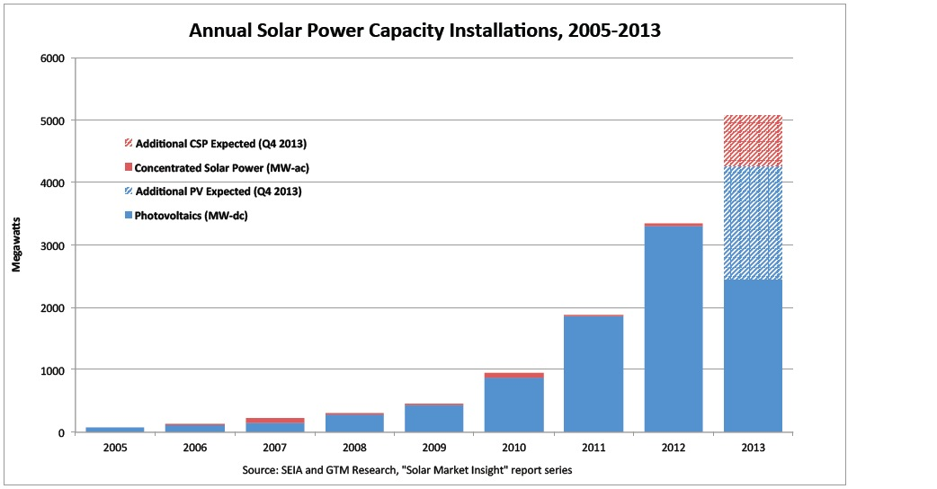 Annual Solar Power Capacity Installations, 2005-2013