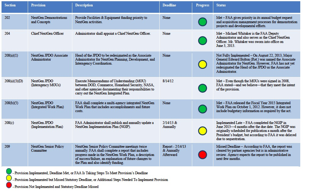 EXHIBIT C. STATUS OF FAA'S IMPLEMENTATION OF THE TITLE II REQUIREMENTS (AS OF AUGUST 23, 2013)