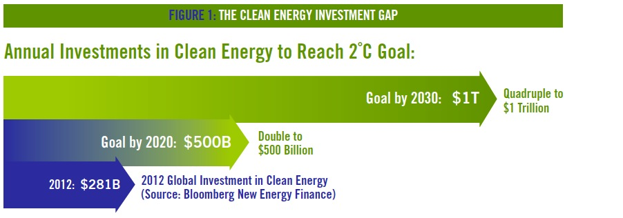 FIgUre 1: The Clean energy InvesTmenT gap
