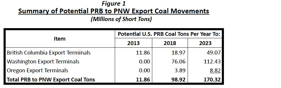 Figure 1 Summary of Potential PRB to PNW Export Coal Movements (Millions of Short Tons)
