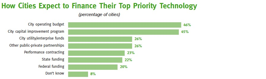 How Cities Expect to Finance Their Top Priority Technology