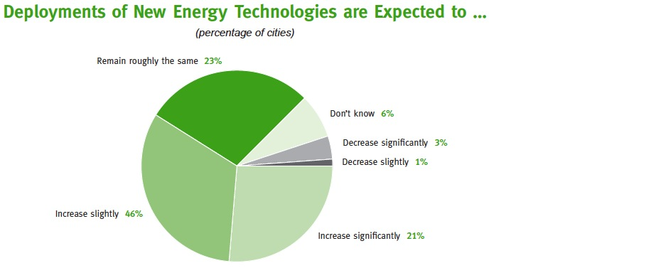Deployments of New Energy Technologies are Expected to …