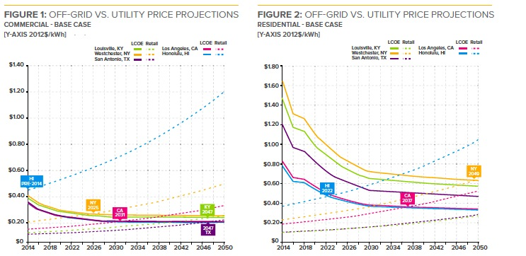 FIGURE 1: OFF-GRID VS. UTILITY PRICE PROJECTIONS;  FIGURE 2: OFF-GRID VS. UTILITY PRICE PROJECTIONS