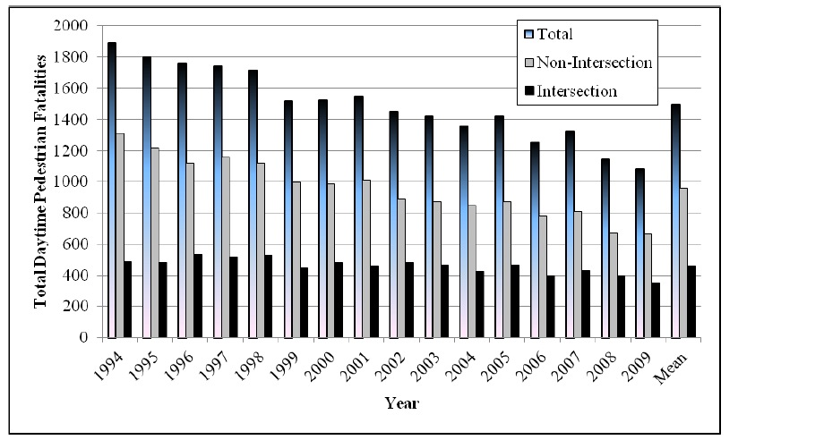 Figure 1. Graph. Total number of pedestrian fatalities, number of urban intersection/ intersection-related fatalities, and number of urban non-intersection fatalities in daytime environments by year.