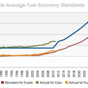 1: Corporate Average Fuel Economy Standards