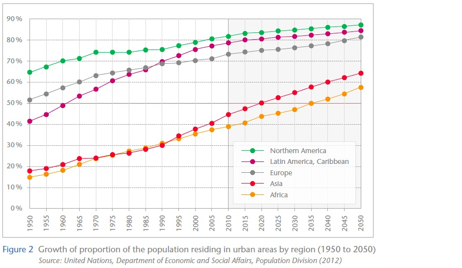 Figure 2: Growth of proportion of the population residing in urban areas by region (1950 to 2050)
