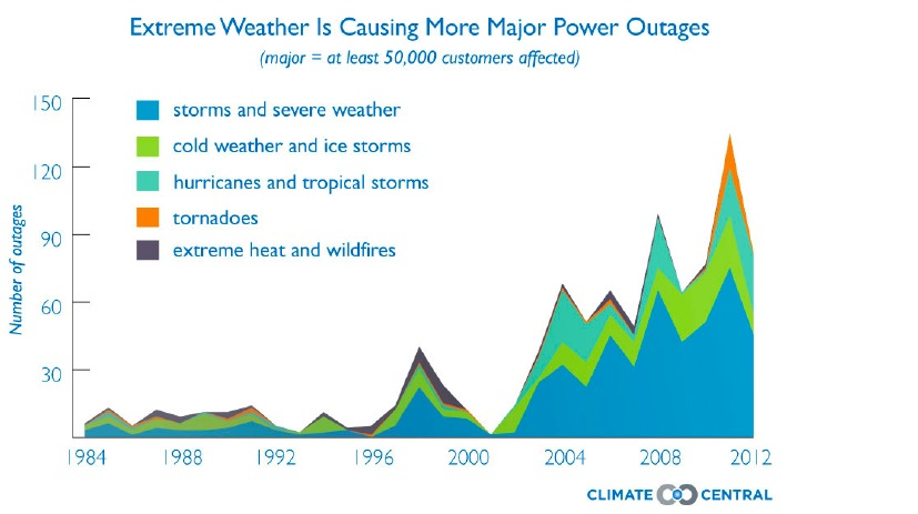 Extreme Weather is Causing More Power Outages