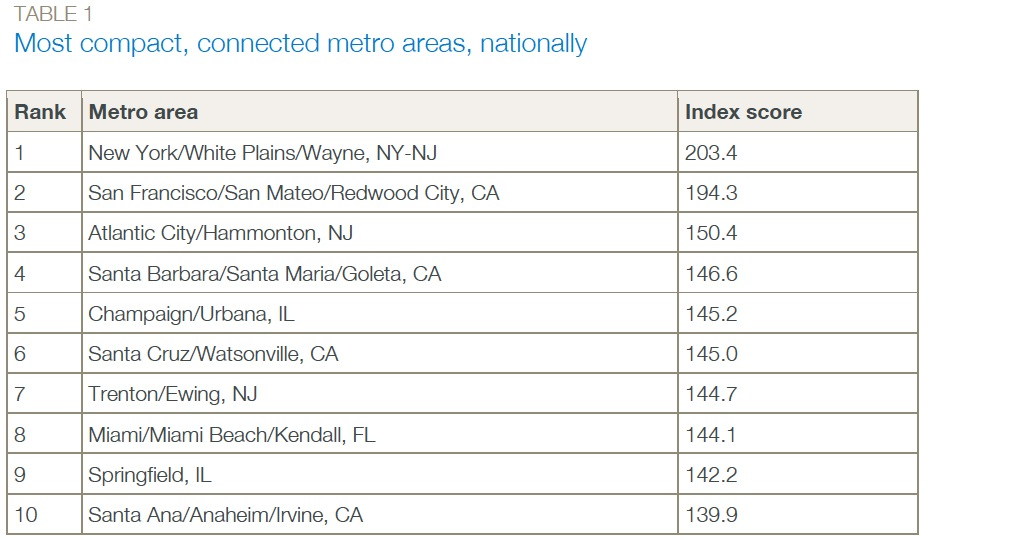 TABLE 1 Most compact, connected metro areas, nationally