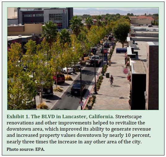Exhibit 1. The BLVD in Lancaster, California. Streetscape renovations and other improvements helped to revitalize the downtown area, which improved its ability to generate revenue and increased property values downtown by nearly 10 percent, nearly three times the increase in any other area of the city.