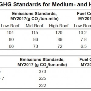 Table 1. Fuel Economy and GHG Standards for Medium- and Heavy-Duty Trucks