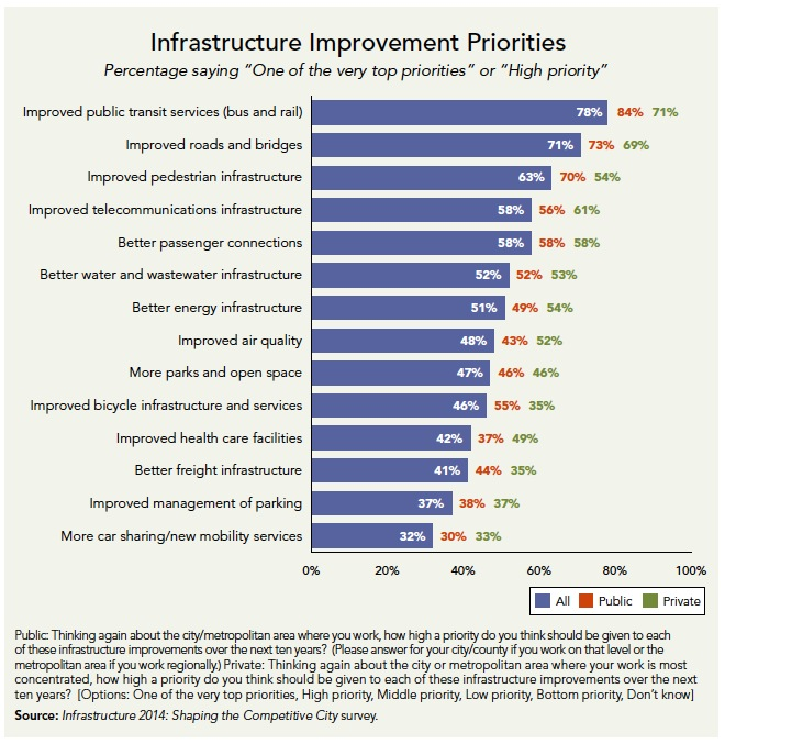 """Infrastructure Improvement Priorities Percentage saying """"One of the very top priorities"""" or """"High priority"""" All Public Private 0% 20% 40% 60% 80% 100% 32% 30% 33% 37% 38% 37% 41% 44% 35% 42% 37% 49% 46% 55% 35% 47% 46% 46% 48% 43% 52% 51% 49% 54% 52% 52% 53% 58% 58% 58% 58% 56% 61% 63% 70% 54% 71% 73% 69% 78% 84%"""