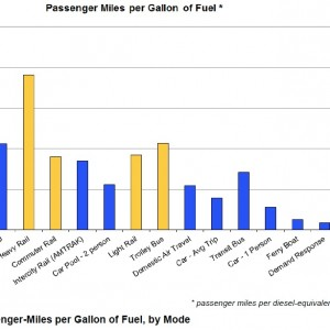 Passenger Miles per Gallon of Fuel