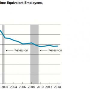 Scheduled Passenger Airline Full-Time Equivalent Employees, Month of March, 1990-2014