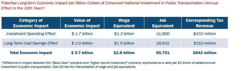 Potential Long-term Economic Impact per Billion Dollars of Enhanced National Invest