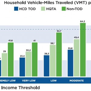 FIGURE 1. Household VMT per Day