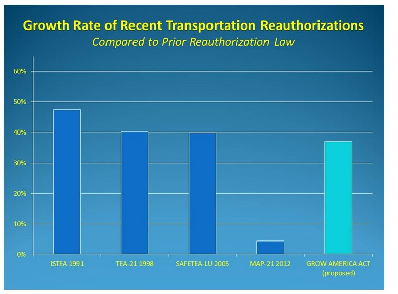 Growth Rate of Recent Transportation Reauthorizations