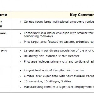 Table 1: Pilot Communities