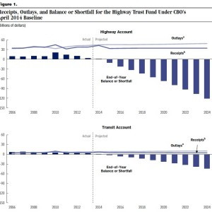 Figure 1: Receipts, Outlays, and Balance or Shortfall for the Highway Trust Fund Under CBO's April 2014 Baseline