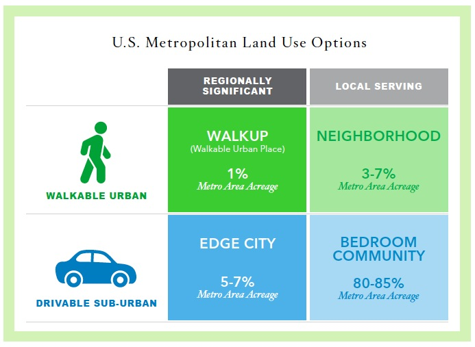 U.S. Metropolitan Land Use Options