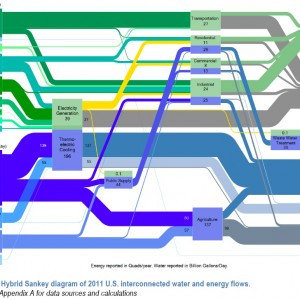 Figure ES.1. Hybrid Sankey diagram of 2011 U.S. interconnected water and energy flows.