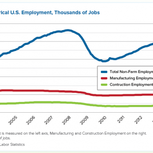 Figure 1: Historical U.S. Employment, Thousands of Jobs