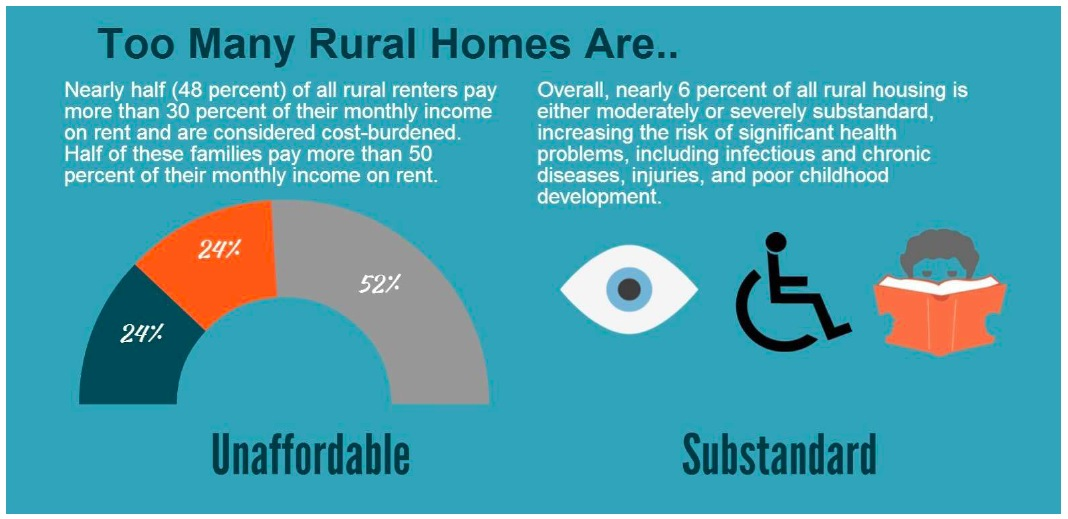 Too many rural homes are unaffordable or substandard
