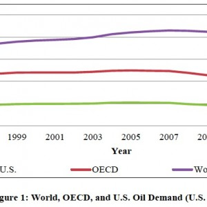 Figure 1: World, OECD, and U.S. Oil Demand (U.S. EIA, 2012)