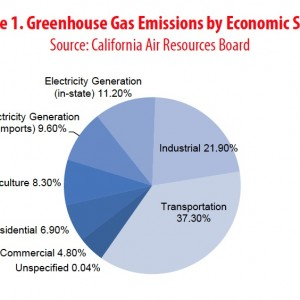 Figure 1. Greenhouse Gas Emissions by Economic Sector