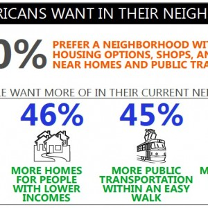 Figure 1: Many Americans prefer to live in more convenient, walkable neighborhoods. Source: National Association of Realtors 2013.