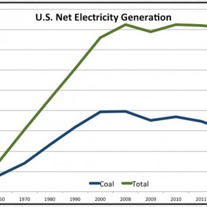 U.S. Net Electricity Generation