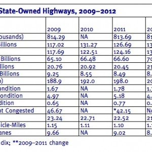 Table ES1: Performance of State-Owned Highways, 2009–2012