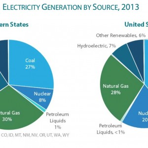 ELECTRICITY GENERATION BY SOURCE, 2013