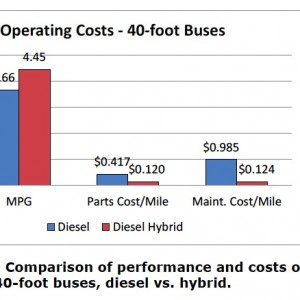 Figure 3-2. Comparison of performance and costs of 40-foot buses, diesel vs. hybrid.