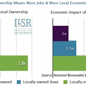 Local Ownership Means More Jobs & More Local Economic Impact
