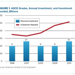 FIGURE 1. ASCE Grades, Annual Investment, and Investment Needed, Billions