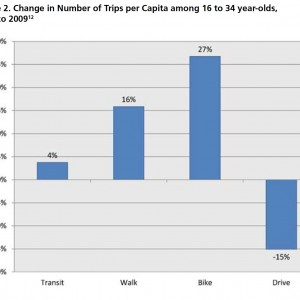 Figure 2. Change in Number of Trips per Capita among 16 to 34 year-olds, 2001 to 2009